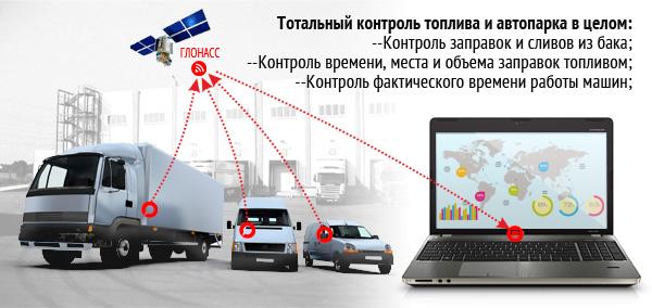 Спутниковые системы мониторинга транспорта